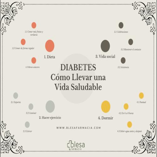 Tipos de Diabetes: Diabetes tipo 1 y Diabetes tipo 2